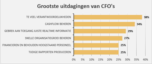 Uitdagingen CFO